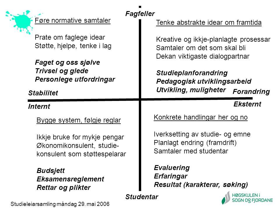 Studieleiarsamling måndag 29. mai 2006 Stabilitet Forandring Studentar Fagfeller Internt Eksternt Tenke abstrakte idear om framtida Kreative og ikkje-