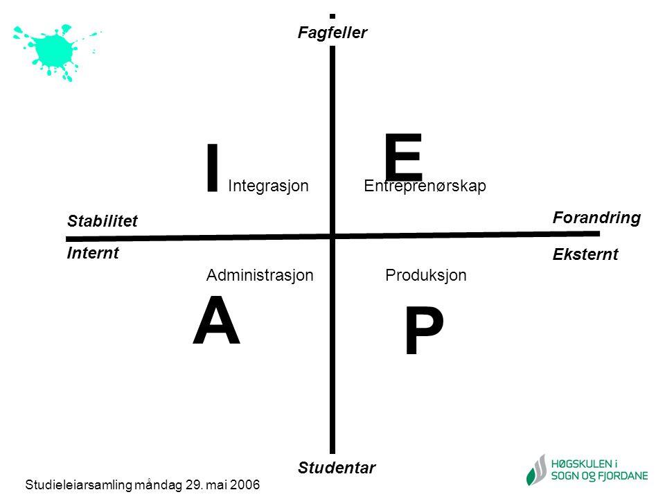 I P E A IntegrasjonEntreprenørskap AdministrasjonProduksjon Stabilitet Forandring Studentar Fagfeller Internt Eksternt