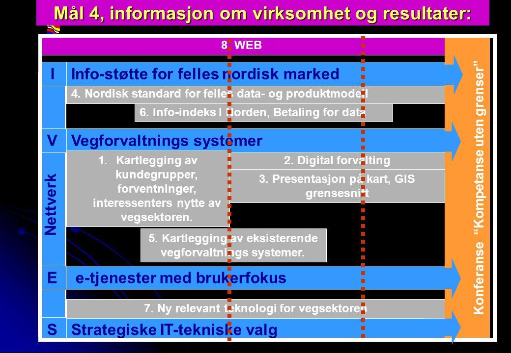 Rev 2003 Nordisk Vejteknisk Forbund NVF-11: Informationsteknologi 11 Mål 4, informasjon om virksomhet og resultater: Strategiske IT-tekniske valg 2.