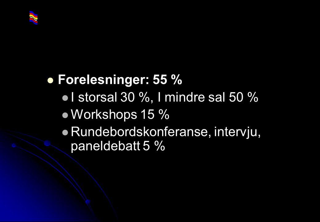 Rev 2003 Nordisk Vejteknisk Forbund NVF-11: Informationsteknologi 16 Forelesninger: 55 % I storsal 30 %, I mindre sal 50 % Workshops 15 % Rundebordsko