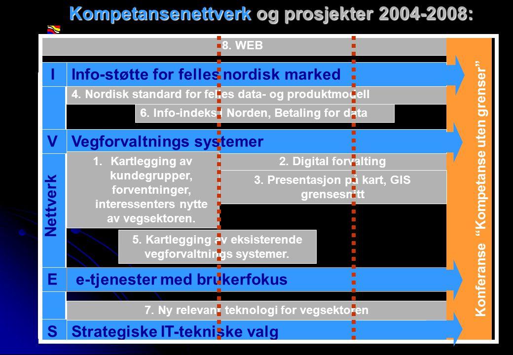 Rev 2003 Nordisk Vejteknisk Forbund NVF-11: Informationsteknologi 7 Kompetansenettverk og prosjekter 2004-2008: Strategiske IT-tekniske valg 2.