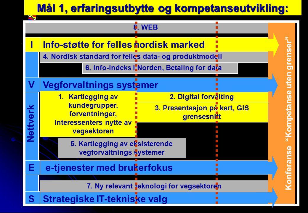 Rev 2003 Nordisk Vejteknisk Forbund NVF-11: Informationsteknologi 8 Mål 1, erfaringsutbytte og kompetanseutvikling: Strategiske IT-tekniske valg 2.