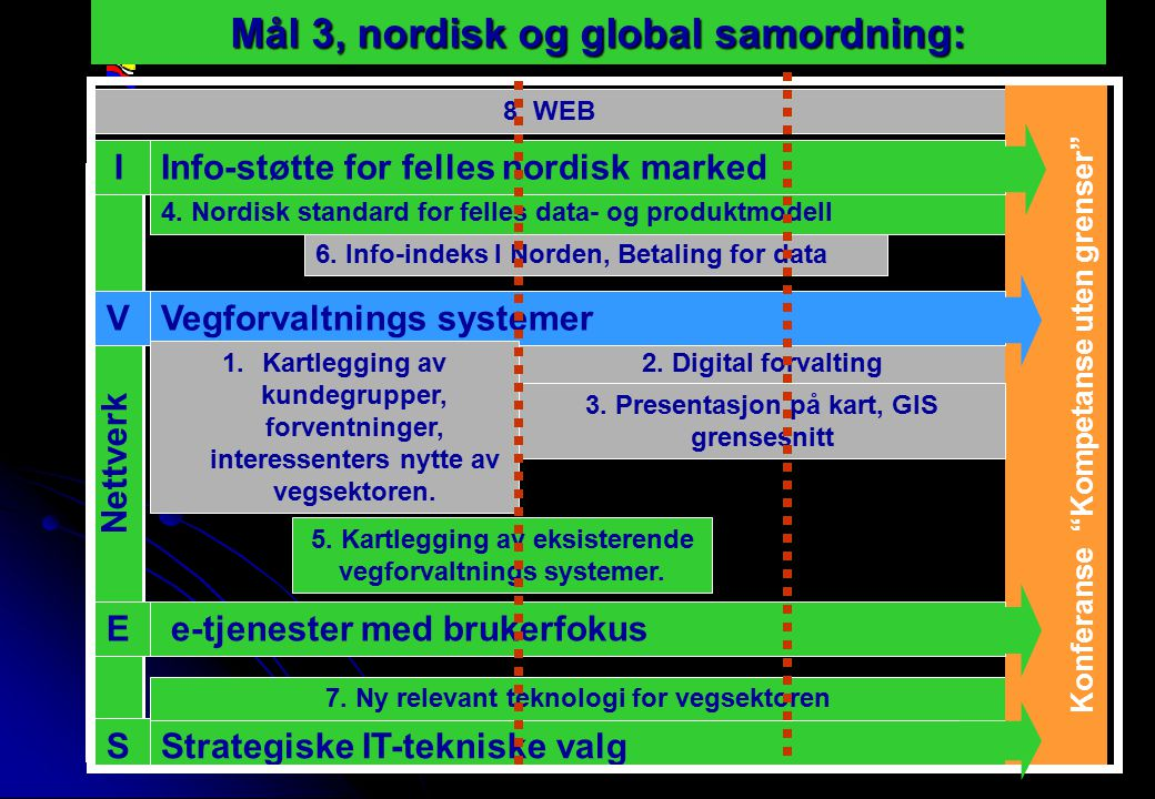 Rev 2003 Nordisk Vejteknisk Forbund NVF-11: Informationsteknologi 10 Strategiske IT-tekniske valg 2.