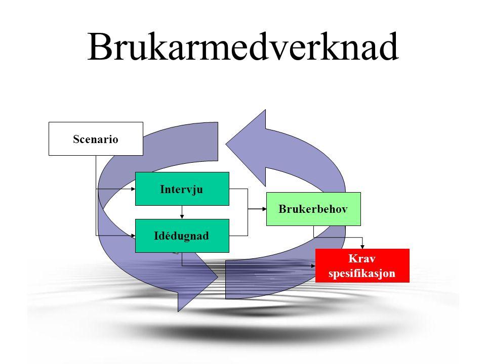 Brukarmedverknad Scenario Brukerbehov Intervju Idédugnad Krav spesifikasjon