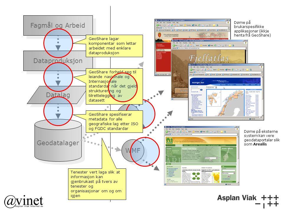 Døme på eksterne system kan vere geodataportalar slik som Arealis WMS WMF Geodatalager Fagmål og Arbeid Datalag Dataproduksjon Tenester vert laga slik at informasjon kan gjenbrukast på tvers av tenester og organisasjonar om og om igjen GeoShare lagar komponentar som lettar arbeidet med enklare dataproduksjon GeoShare forheld seg til leiande nasjonale og Internasjonale standardar når det gjeld strukturering og tilrettelegging av datasett GeoShare spesifiserar metadata for alle geografiske lag etter ISO og FGDC standardar Døme på brukarspesifikke applikasjonar (ikkje henta frå GeoShare)
