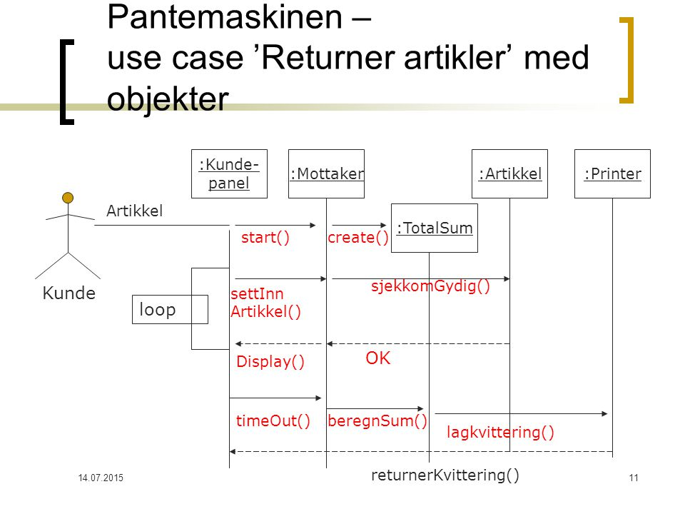 14.07.201511 Pantemaskinen – use case 'Returner artikler' med objekter Kunde :Kunde- panel :Mottaker :TotalSum :Artikkel:Printer Artikkel start() create() sjekkomGydig() OK settInn Artikkel() Display() loop timeOut()beregnSum() lagkvittering() returnerKvittering()