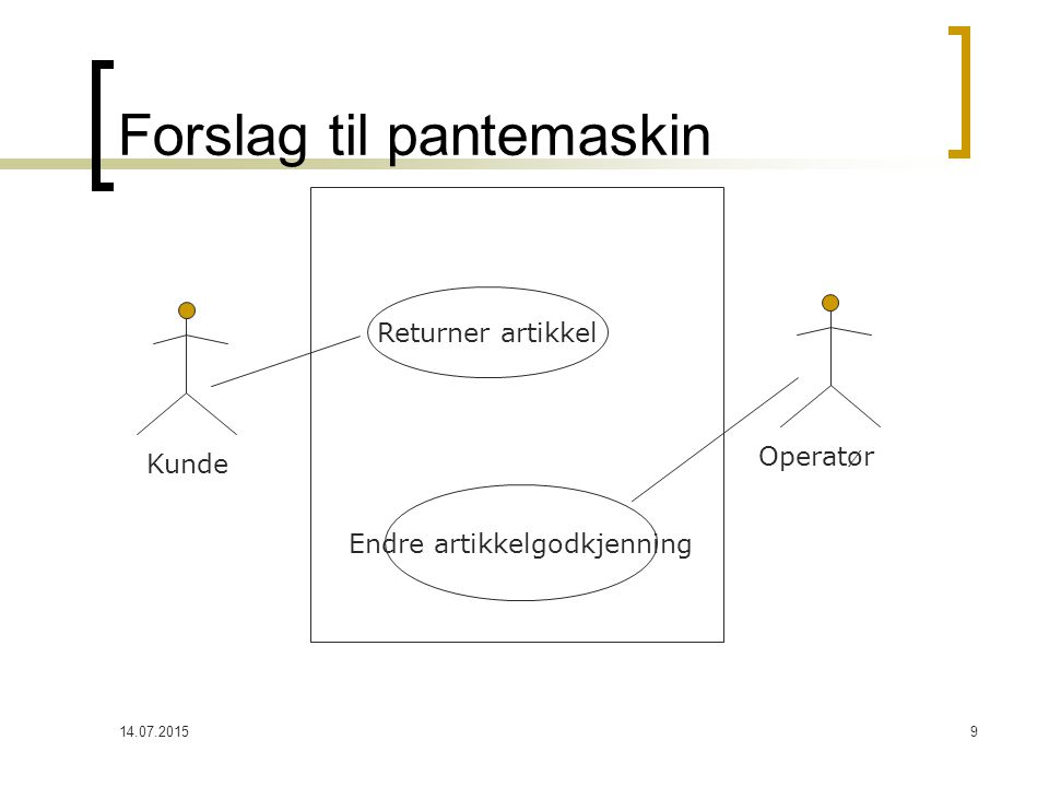 14.07.201510 Begynn enkelt med input (Black box diagram) Kunde settInnArtikkel() sjekkOmGyldig() hentKvittering() beregnSum() Loop: skrivUtKvittering() Panteautomat