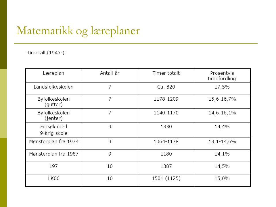 Matematikk og læreplaner Timetall (1945-): LæreplanAntall årTimer totaltProsentvis timefordling Landsfolkeskolen7Ca. 82017,5% Byfolkeskolen (gutter) 7