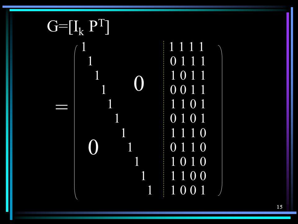 14 例 5 已知 (15,11) 汉明码的生成多项式为 g(x)=x 4 +x 3 +1 试求其生成矩阵和监督矩阵 解 n=15 k=11 r=4 1 0 1 0 1 0 1 0 1 1 1 1 0 0 0 1 1 0 0 1 1 1 1 0 1 0 0 1 0 0 1 1 1 1 0 0 1 1 1 0 0 0 0 1 0 1 1 1 1 1 1 0 0 0 0 1 0 0 0 1 H=