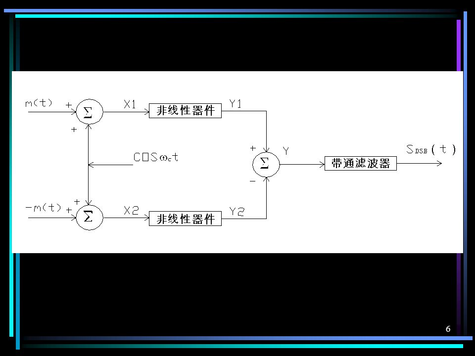 5 例 1 :已知在图示的平衡调制器中, 非线性器件的输出 — 输入特性为 Y=aX+bX 2 ,( a , b 为常数),调制 信号 m ( t )限带为 f m 。 1 .证明此方案能产生理想的抑制载波 双边带调幅信号; 2 .载波频率 fc 与 fm 关系怎样? 3 .画出带通滤波器的频谱特性