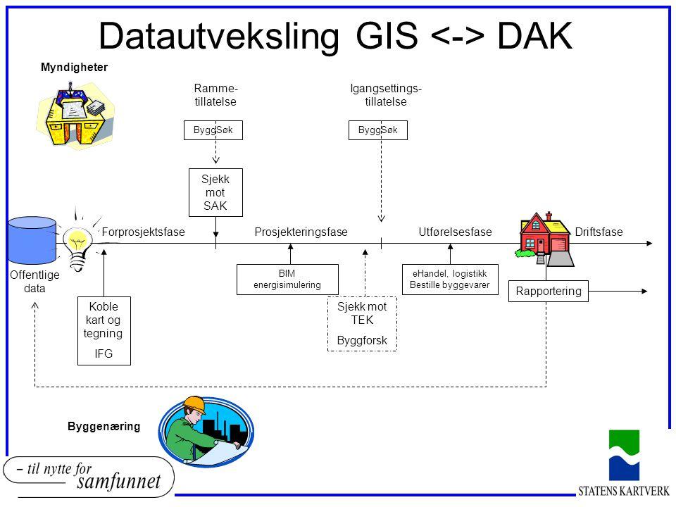 Offentlige data ForprosjektsfaseUtførelsesfaseDriftsfase Koble kart og tegning IFG Sjekk mot TEK Byggforsk Prosjekteringsfase eHandel, logistikk Besti