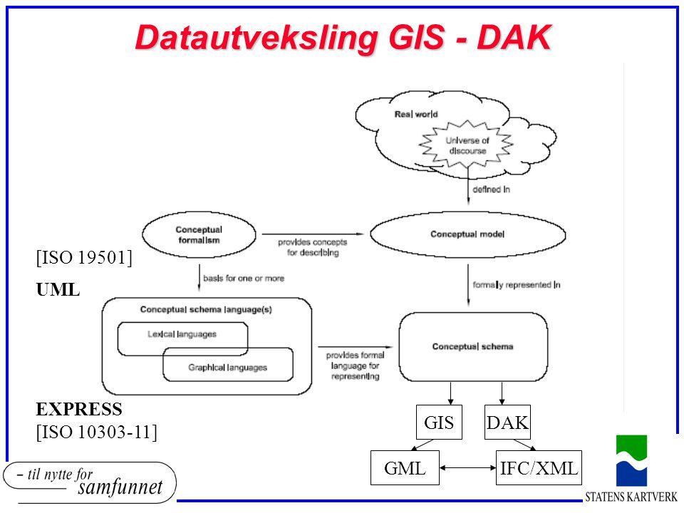 Datautveksling GIS - DAK EXPRESS UML GISDAK GMLIFC/XML [ISO 10303-11] [ISO 19501]