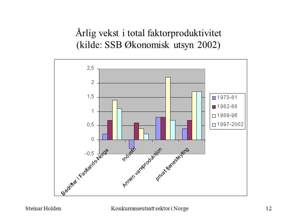 Steinar HoldenKonkurranseutsatt sektor i Norge12 Årlig vekst i total faktorproduktivitet (kilde: SSB Økonomisk utsyn 2002)