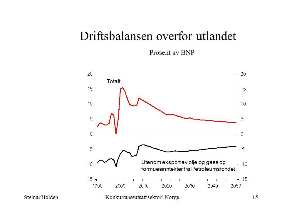 Steinar HoldenKonkurranseutsatt sektor i Norge15 Driftsbalansen overfor utlandet Prosent av BNP Totalt Utenom eksport av olje og gass og formuesinntekter fra Petroleumsfondet