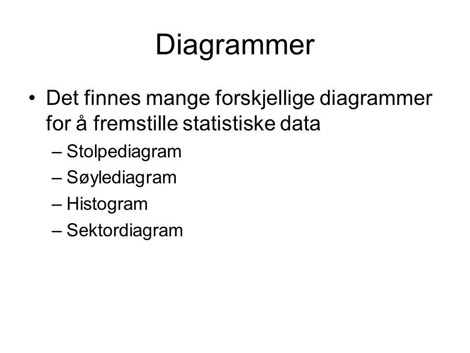 Diagrammer Det finnes mange forskjellige diagrammer for å fremstille statistiske data –Stolpediagram –Søylediagram –Histogram –Sektordiagram