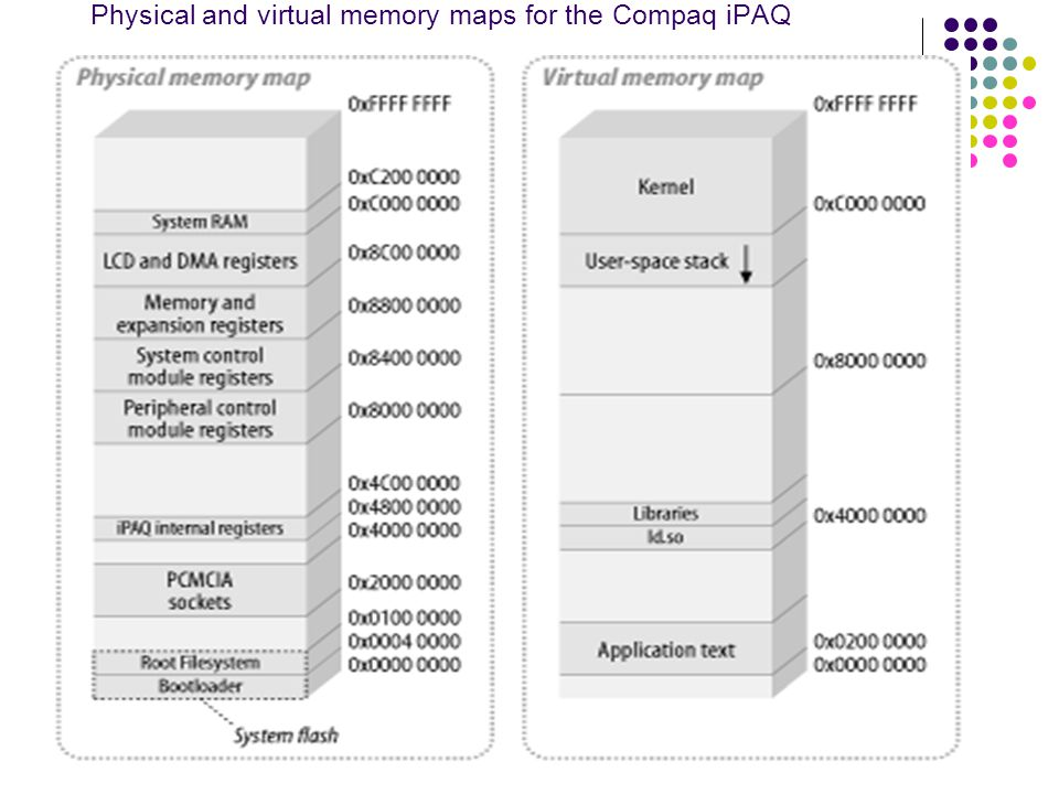 xlanchen@2007.5.28Embedded operating system Physical and virtual memory maps for the Compaq iPAQ