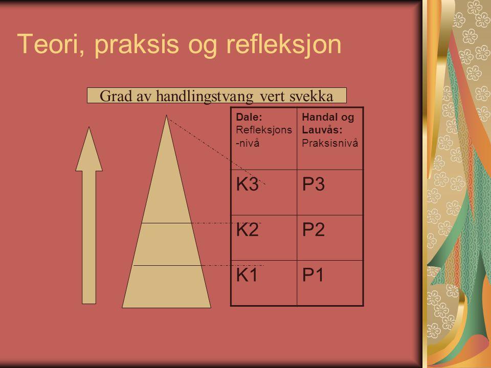 Teori, praksis og refleksjon Dale: Refleksjons -nivå Handal og Lauvås: Praksisnivå K3P3 K2P2 K1P1 Grad av handlingstvang vert svekka