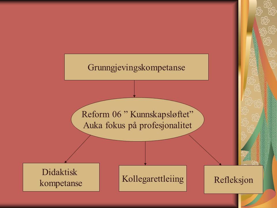 Spørsmål til vidare diskusjon Korleis kan skulen som organisasjon stimulere til/tilrettelegge for auka didaktisk kompetanse.
