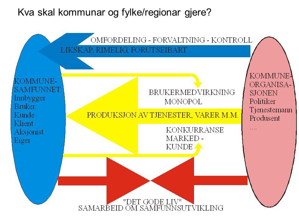 Kva skal kommunar og fylke/regionar gjere