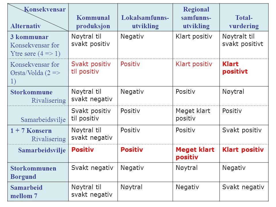 Konsekvensar Alternativ Kommunal produksjon Lokalsamfunns- utvikling Regional samfunns- utvikling Total- vurdering 3 kommunar Konsekvensar for Ytre søre (4 => 1) Nøytral til svakt positiv NegativKlart positivNøytralt til svakt positivt Konsekvensar for Ørsta/Volda (2 => 1) Svakt positiv til positiv PositivKlart positivKlart positivt Storkommune Rivalisering Nøytral til svakt negativ NegativPositivNøytral Samarbeidsvilje Svakt positiv til positiv PositivMeget klart positiv Positiv 1 + 7 Konsern Rivalisering Nøytral til svakt negativ Positiv Svakt positiv Samarbeidsvilje Positiv Meget klart positiv Klart positiv Storkommunen Borgund Svakt negativNegativNøytralNegativ Samarbeid mellom 7 Nøytral til svakt negativ NøytralNegativSvakt negativ
