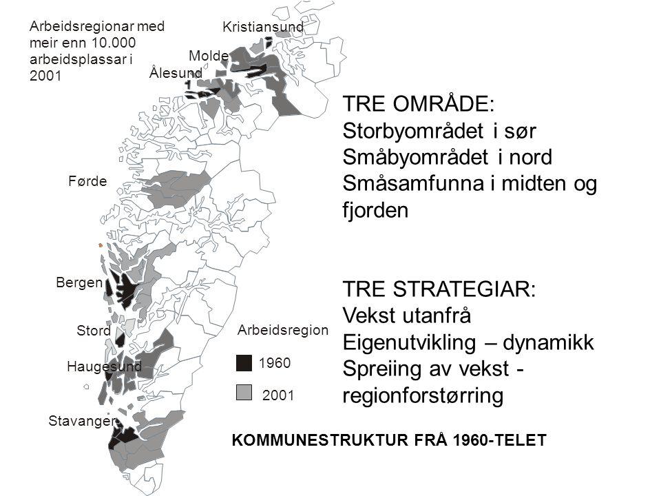 TRE OMRÅDE: Storbyområdet i sør Småbyområdet i nord Småsamfunna i midten og fjorden TRE STRATEGIAR: Vekst utanfrå Eigenutvikling – dynamikk Spreiing av vekst - regionforstørring KOMMUNESTRUKTUR FRÅ 1960-TELET