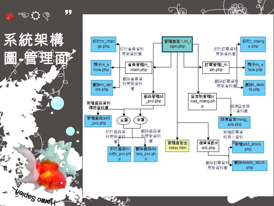 ERD ~ 系統架構 圖 - 管理面