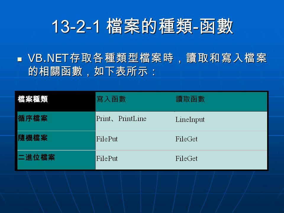 13-2-1 檔案的種類 - 函數 VB.NET 存取各種類型檔案時,讀取和寫入檔案 的相關函數,如下表所示: VB.NET 存取各種類型檔案時,讀取和寫入檔案 的相關函數,如下表所示: