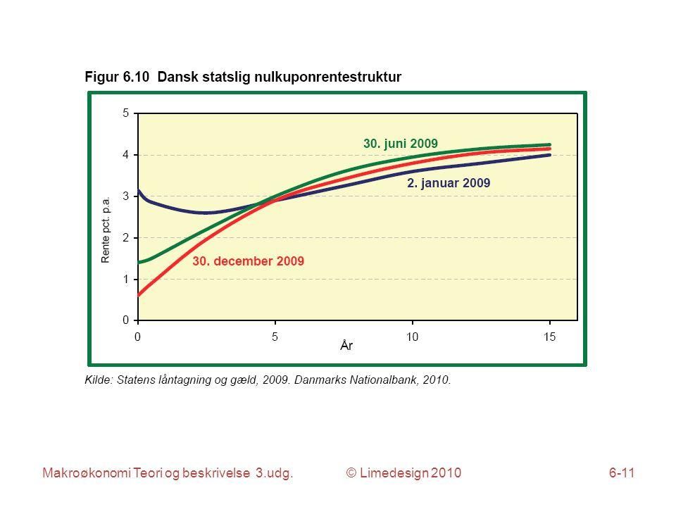 Makroøkonomi Teori og beskrivelse 3.udg. © Limedesign 20106-11
