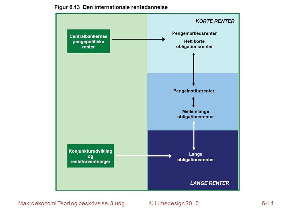 Makroøkonomi Teori og beskrivelse 3.udg. © Limedesign 20106-14