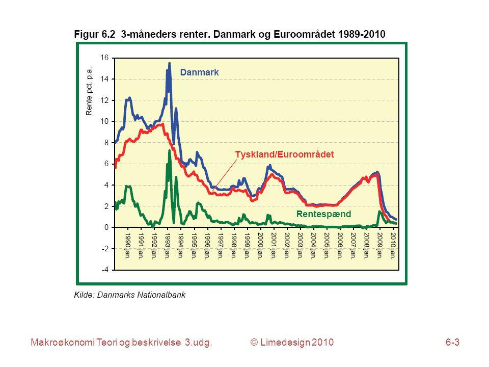 Makroøkonomi Teori og beskrivelse 3.udg. © Limedesign 20106-3