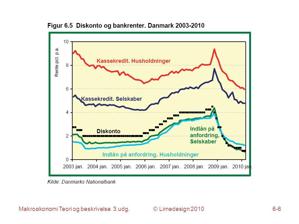 Makroøkonomi Teori og beskrivelse 3.udg. © Limedesign 20106-7