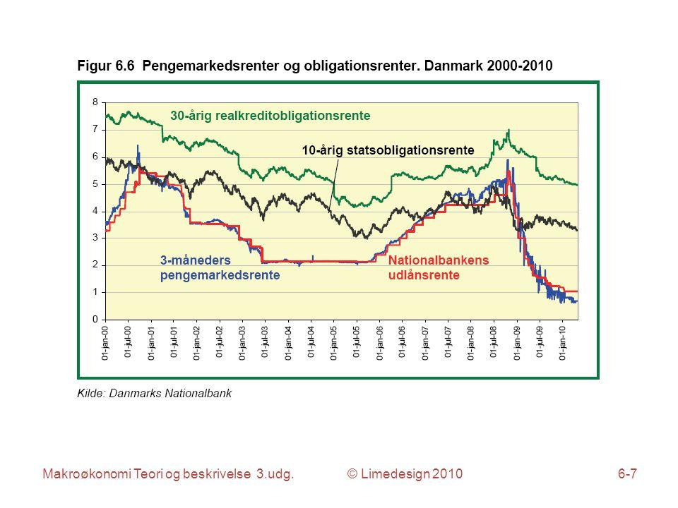 Makroøkonomi Teori og beskrivelse 3.udg. © Limedesign 20106-18