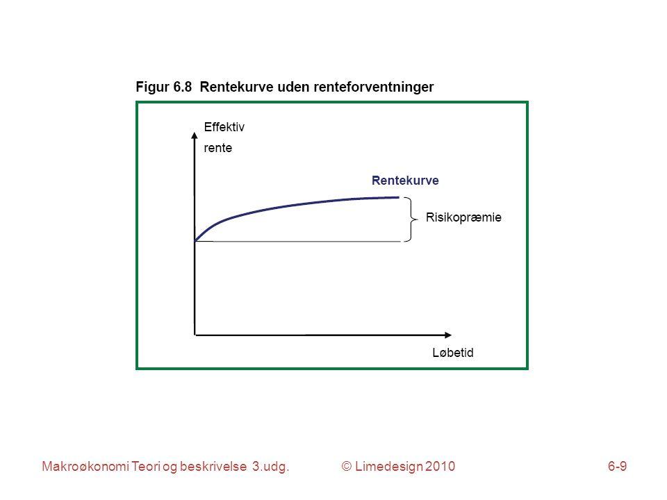 Makroøkonomi Teori og beskrivelse 3.udg. © Limedesign 20106-10
