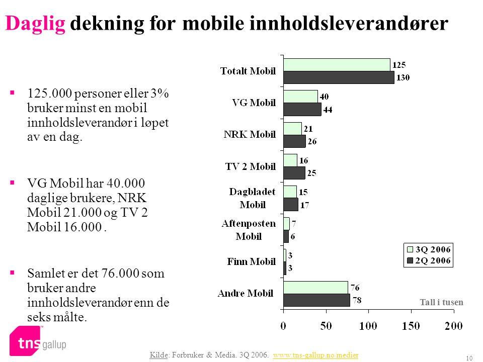 10 Daglig dekning for mobile innholdsleverandører  125.000 personer eller 3% bruker minst en mobil innholdsleverandør i løpet av en dag.