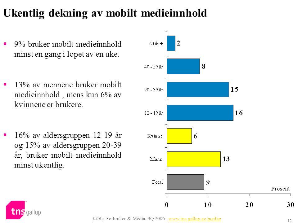 12 Ukentlig dekning av mobilt medieinnhold  9% bruker mobilt medieinnhold minst en gang i løpet av en uke.