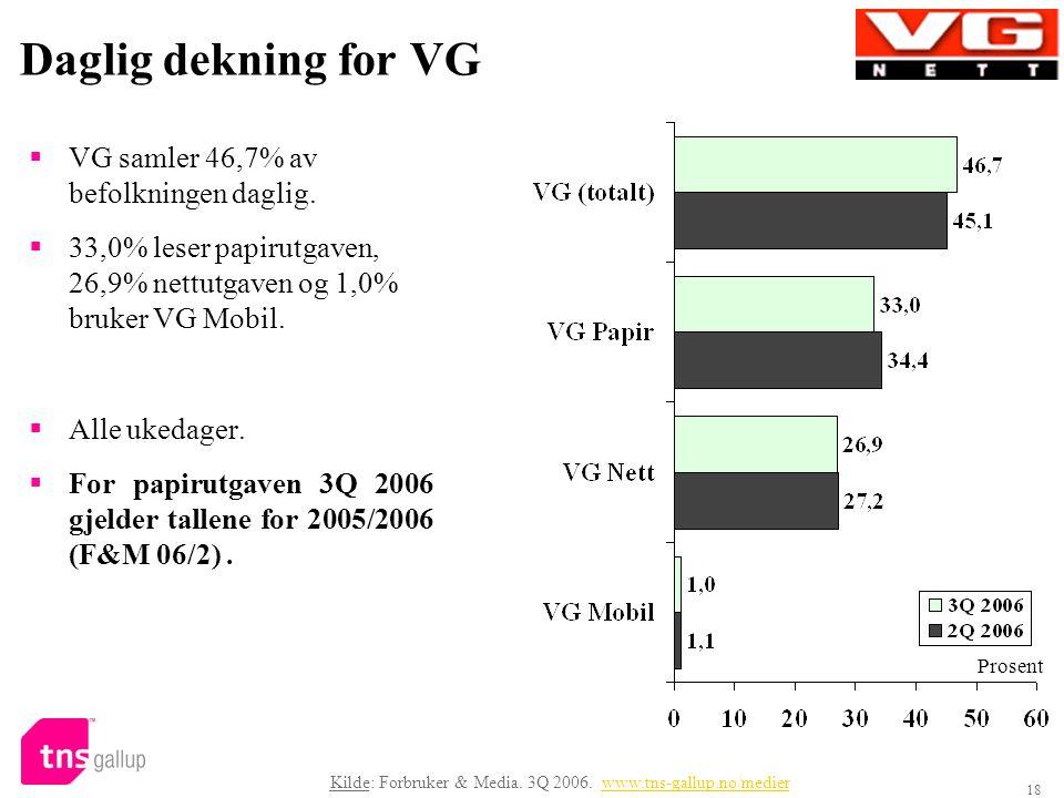 18 Daglig dekning for VG  VG samler 46,7% av befolkningen daglig.