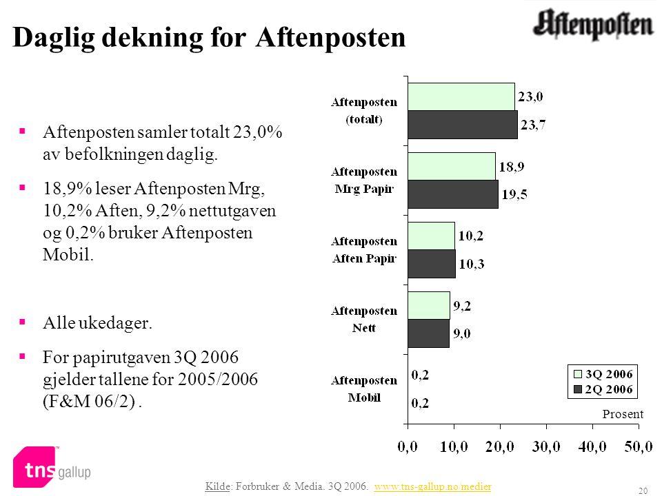 20 Daglig dekning for Aftenposten  Aftenposten samler totalt 23,0% av befolkningen daglig.