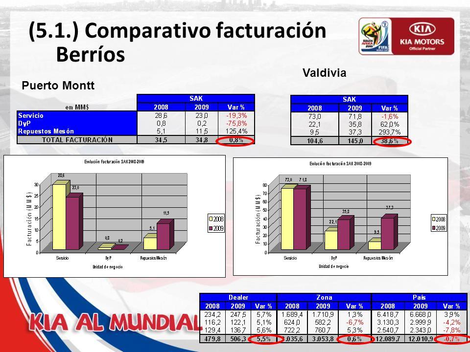 (5.1.) Comparativo facturación Berríos Puerto Montt Valdivia