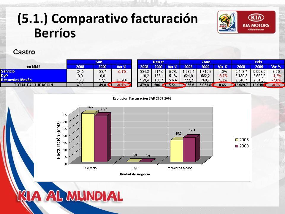 (5.1.) Comparativo facturación Berríos Castro