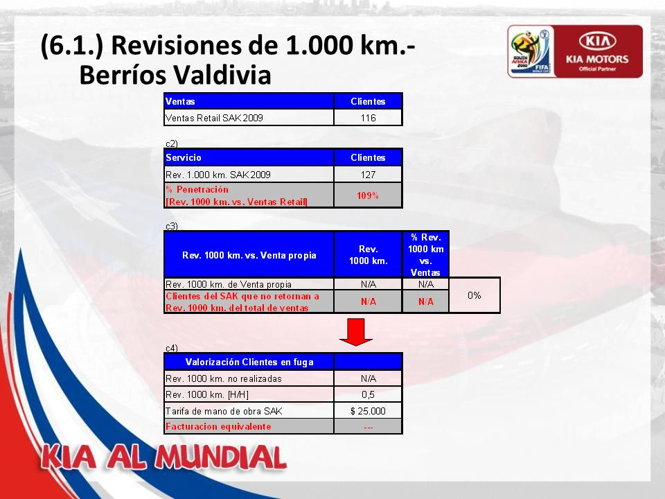 (6.1.) Revisiones de 1.000 km.- Berríos Valdivia
