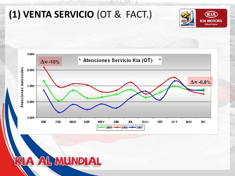 (2) VENTA SERVICIO (OT & FACT.) OT (#) Facturación (MM$) 200884.20112.090 200979.30311.992