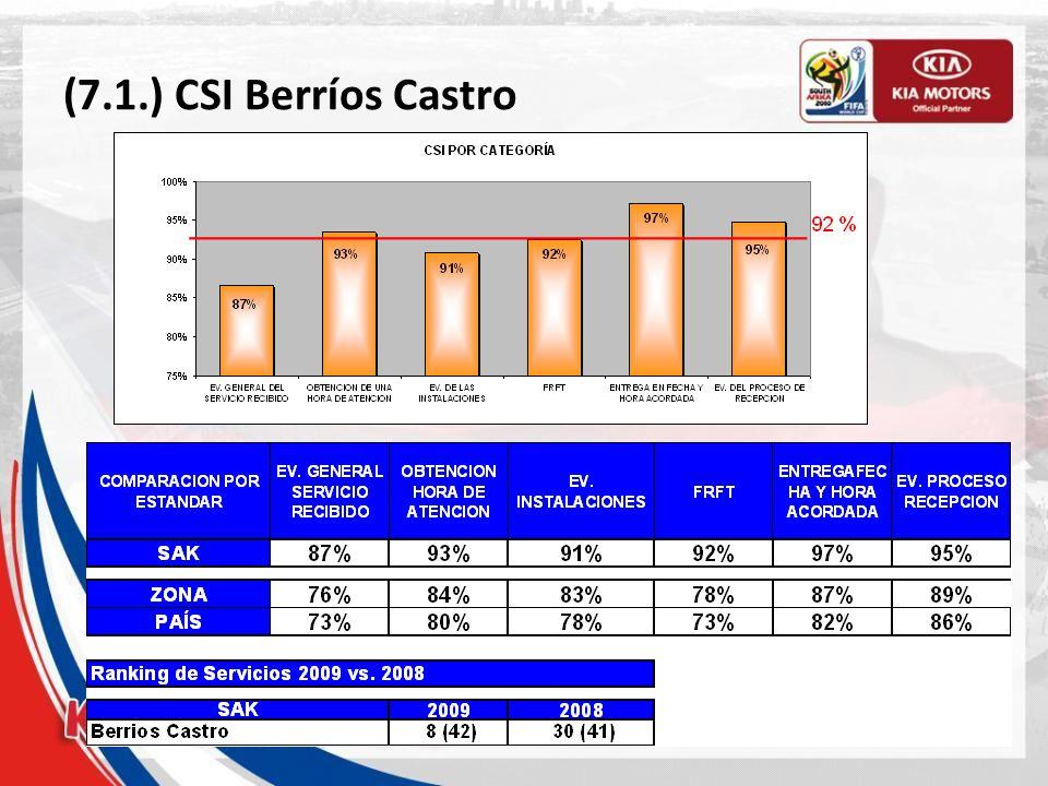 (7.1.) CSI Berríos Castro