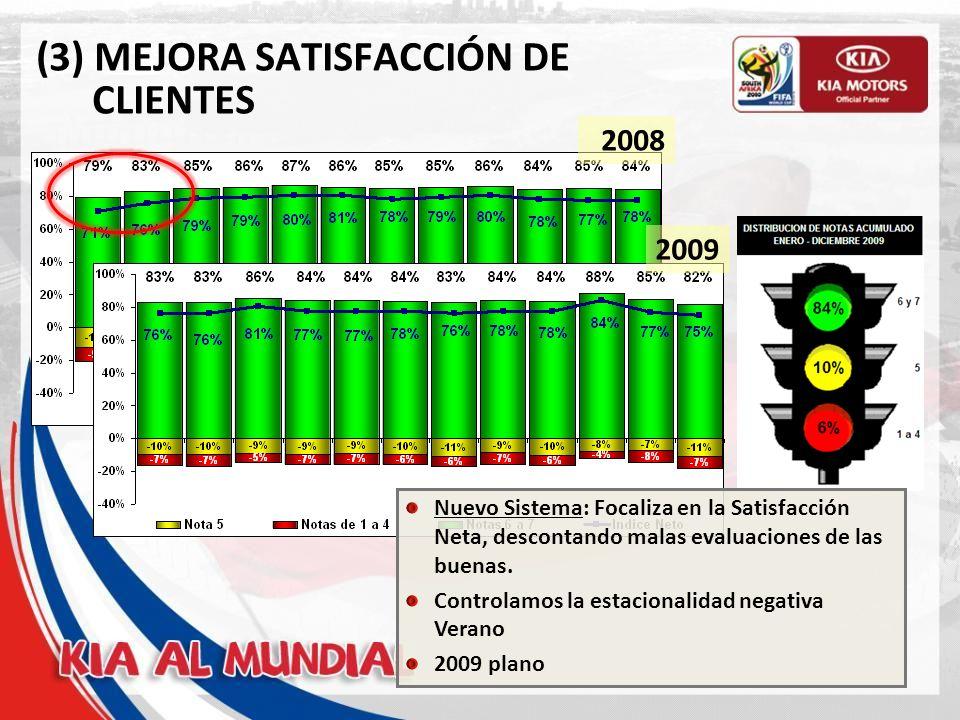 (3) MEJORA SATISFACCIÓN DE CLIENTES 2008 2009 Nuevo Sistema: Focaliza en la Satisfacción Neta, descontando malas evaluaciones de las buenas.
