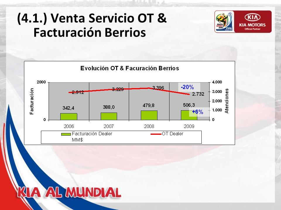 (4.1.) Comparativo atenciones Berríos Puerto Montt Valdivia Sur