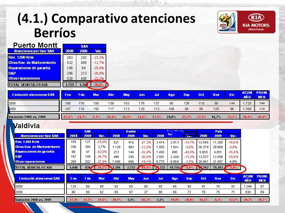 (4.1.) Comparativo atenciones Berríos Castro Sur