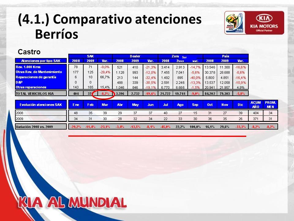 (4.1.) Comparativo atenciones Berríos Puerto Montt