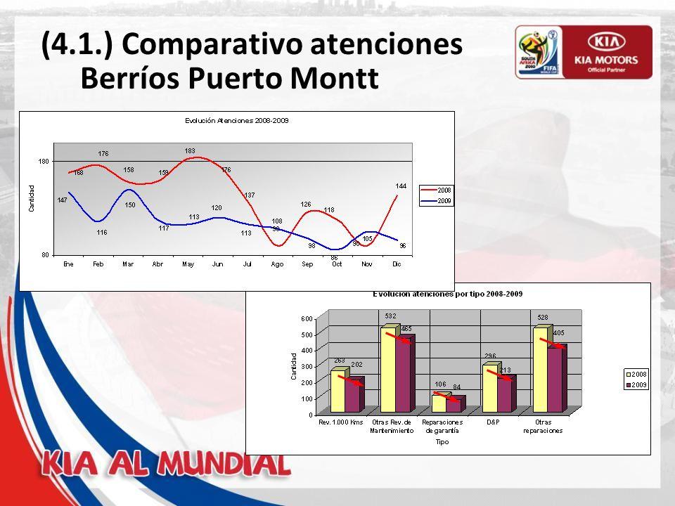 (4.2.) Comparativo atenciones Berríos Valdivia