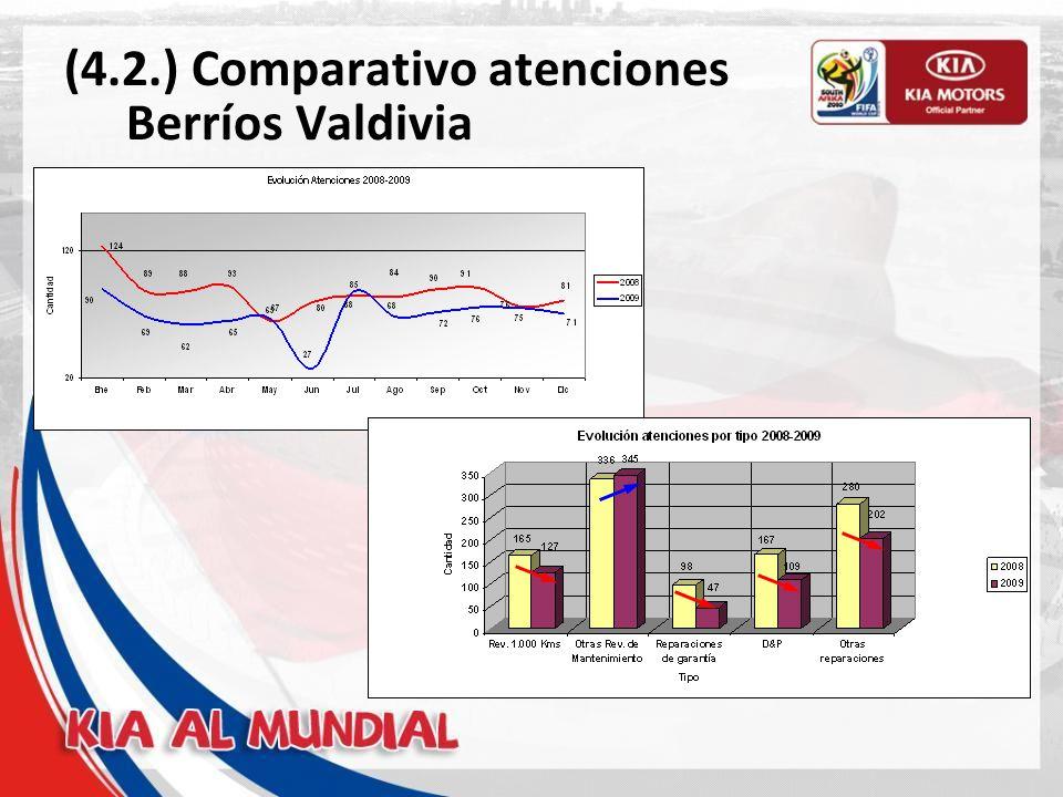 (4.3.) Comparativo atenciones Berríos Castro
