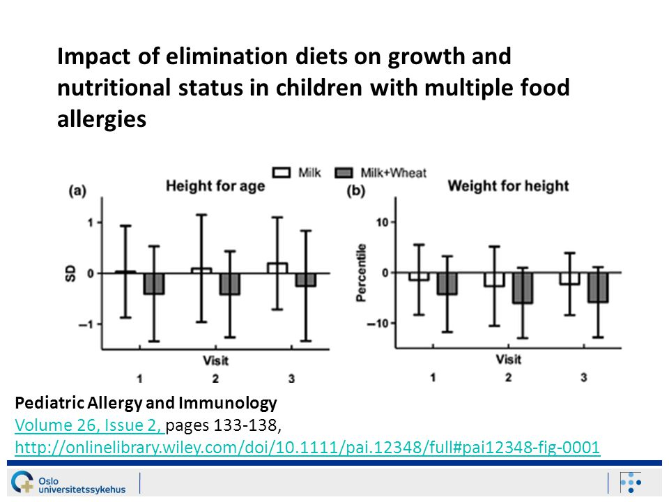 Impact of elimination diets on growth and nutritional status in children with multiple food allergies Pediatric Allergy and Immunology Volume 26, Issue 2, pages 133-138, http://onlinelibrary.wiley.com/doi/10.1111/pai.12348/full#pai12348-fig-0001 Volume 26, Issue 2, http://onlinelibrary.wiley.com/doi/10.1111/pai.12348/full#pai12348-fig-0001