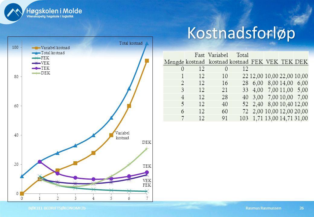 Rasmus RasmussenBØK311 BEDRIFTSØKONOMI 2b26 Kostnadsforløp Mengde Fast kostnad Variabel kostnad Total kostnadFEKVEKTEKDEK 0120 1 102212,0010,0022,0010